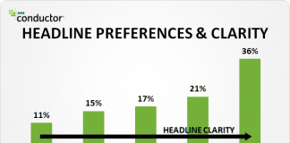 How Better Headlines can Increase your Site's Traffic