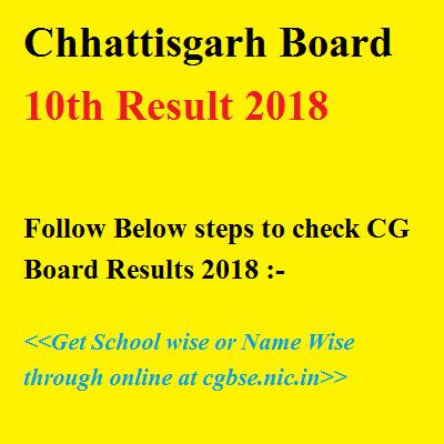 Chhattisgarh Board 10th Result 2018
