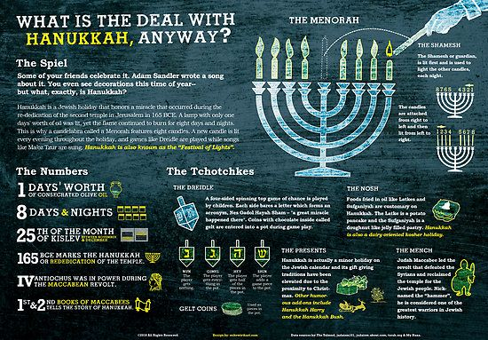 Why Hanukkah is celebrated for 8 days