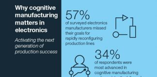 Cognitive Manufacturing Matters in Electronics
